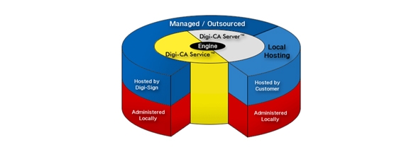 Digi-CA™ the complete Certificate Authority [CA] system